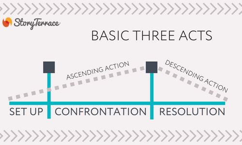 Basic Three Acts Diagram