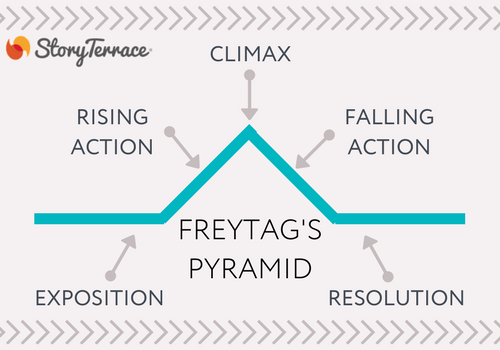 Freytag's Pyramid Diagram